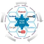 Your Blog… The Hub of Your Marketing